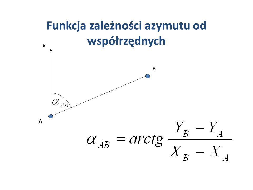 Przykład: Współrzędne przybliżone: P0P0 150.00