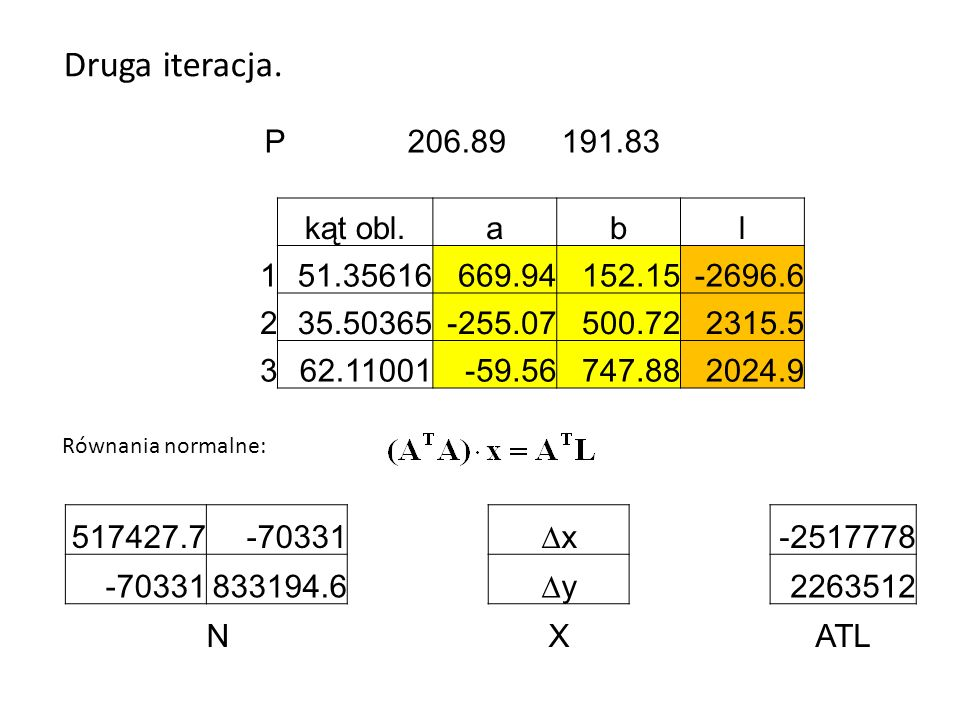 Obliczenie poprawek niewiadomych i spostrzeżeń: Rozwiązanie: XV 56.9-516 41.8-1348 4986.373 914 2918320 Kryteria przerwania: 171 22652099415