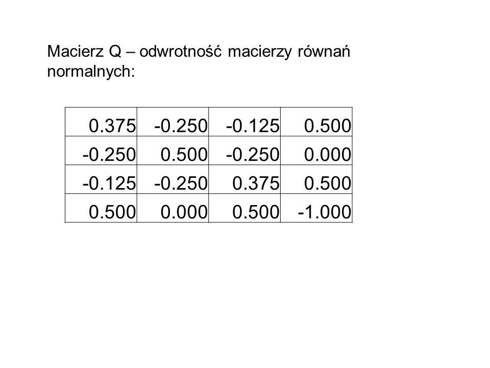 0.375-0.250-0.1250.500 -0.2500.500-0.2500.000 -0.125-0.2500.3750.500 0.0000.500 Macierz Q – odwrotność macierzy równań normalnych: