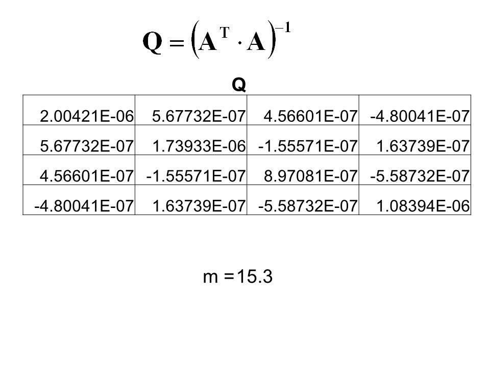 Q 2.00421E-065.67732E-074.56601E-07-4.80041E-07 5.67732E-071.73933E-06-1.55571E-071.63739E-07 4.56601E-07-1.55571E-078.97081E-07-5.58732E-07 -4.80041E