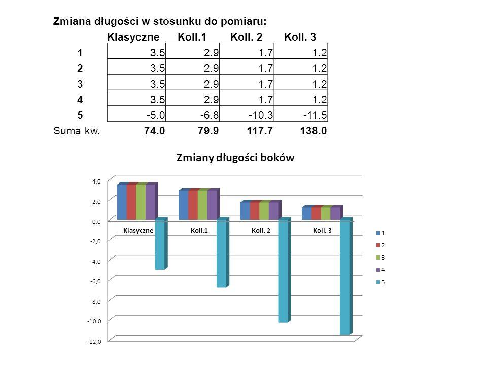 Zmiana długości w stosunku do pomiaru: KlasyczneKoll.1Koll.