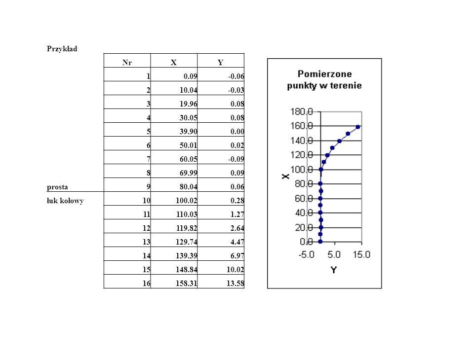 Przykład NrXY 10.09-0.06 210.04-0.03 319.960.08 430.050.08 539.900.00 650.010.02 760.05-0.09 869.990.09 prosta980.040.06 łuk kołowy10100.020.28 11110.