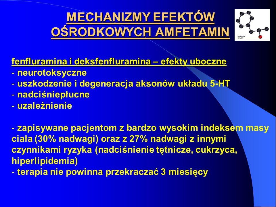 fenfluramina i deksfenfluramina – efekty uboczne - neurotoksyczne - uszkodzenie i degeneracja aksonów układu 5-HT - nadciśniepłucne - uzależnienie - z