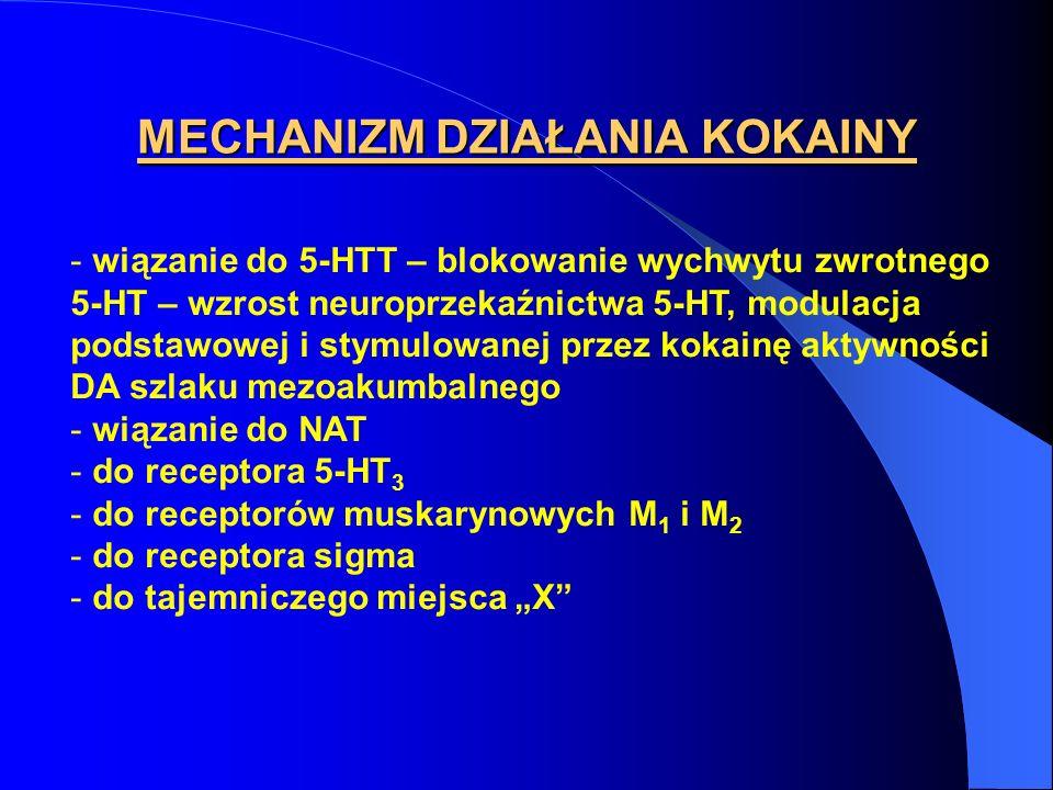 - wiązanie do 5-HTT – blokowanie wychwytu zwrotnego 5-HT – wzrost neuroprzekaźnictwa 5-HT, modulacja podstawowej i stymulowanej przez kokainę aktywnoś