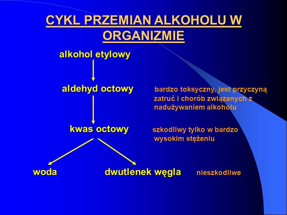 CYKL PRZEMIAN ALKOHOLU W ORGANIZMIE alkohol etylowy aldehyd octowy aldehyd octowy bardzo toksyczny, jest przyczyną zatruć i chorób związanych z naduży