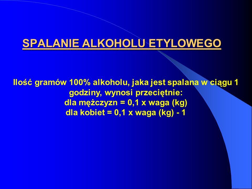 SPALANIE ALKOHOLU ETYLOWEGO Ilość gramów 100% alkoholu, jaka jest spalana w ciągu 1 godziny, wynosi przeciętnie: dla mężczyzn = 0,1 x waga (kg) dla ko