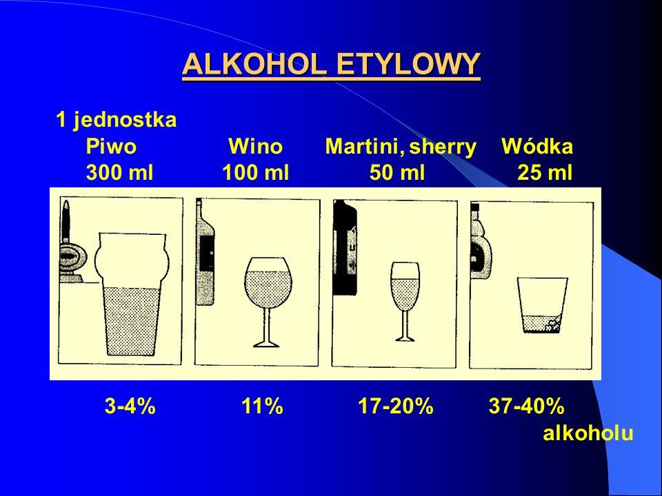 ALKOHOL ETYLOWY 1 jednostka Piwo Wino Martini, sherry Wódka 300 ml 100 ml 50 ml 25 ml 3-4% 11% 17-20% 37-40% alkoholu