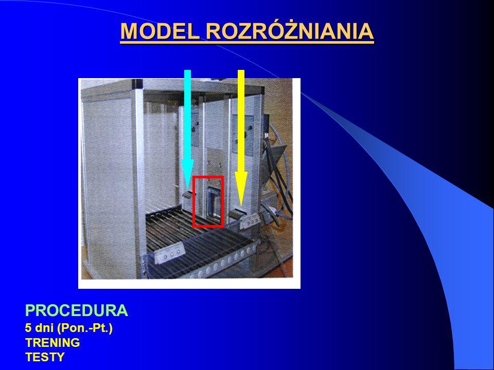 MODEL ROZRÓŻNIANIA PROCEDURA 5 dni (Pon.-Pt.) TRENING TESTY