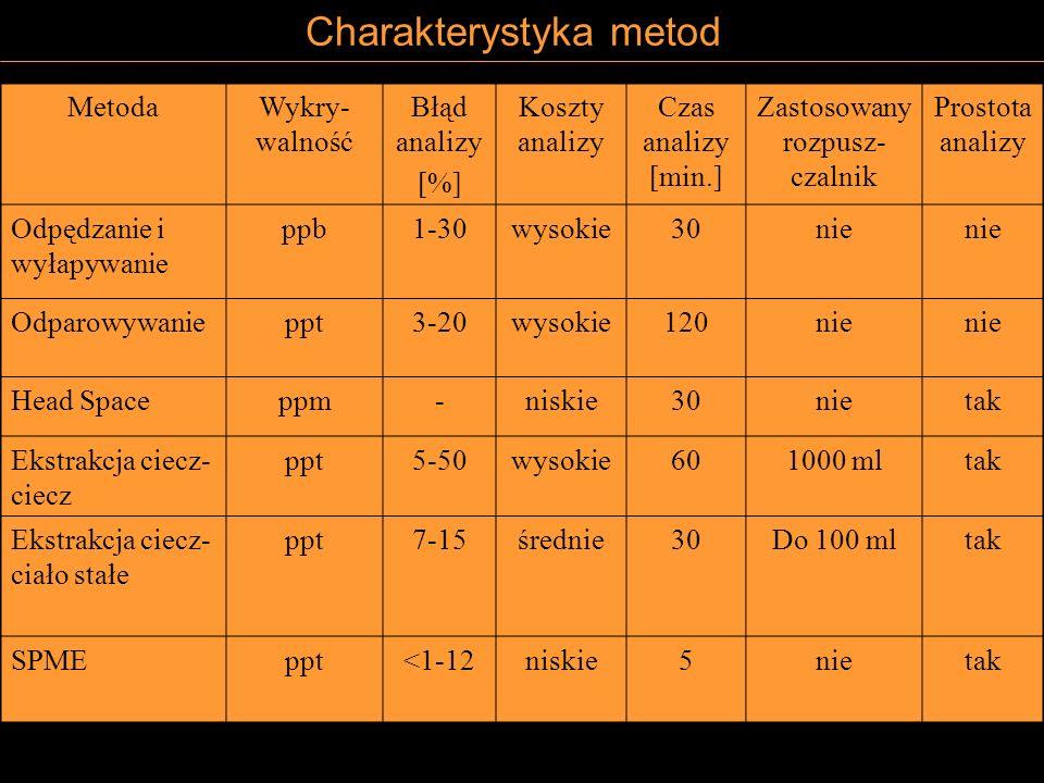 Charakterystyka metod MetodaWykry- walność Błąd analizy [%] Koszty analizy Czas analizy [min.] Zastosowany rozpusz- czalnik Prostota analizy Odpędzani
