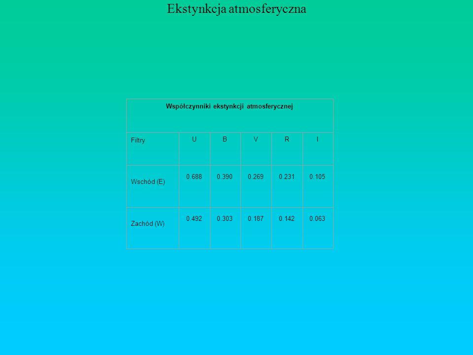 Ekstynkcja atmosferyczna Współczynniki ekstynkcji atmosferycznej Filtry UBVRI Wschód (E) 0.6880.3900.2690.2310.105 Zachód (W) 0.4920.3030.1870.1420.063