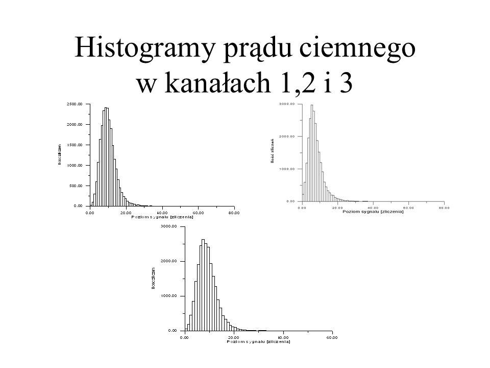 Histogramy prądu ciemnego w kanałach 1,2 i 3