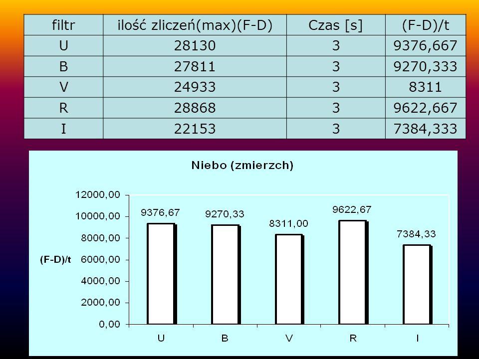filtrilość zliczeń(max)(F-D)Czas [s](F-D)/t U2813039376,667 B2781139270,333 V2493338311 R2886839622,667 I2215337384,333