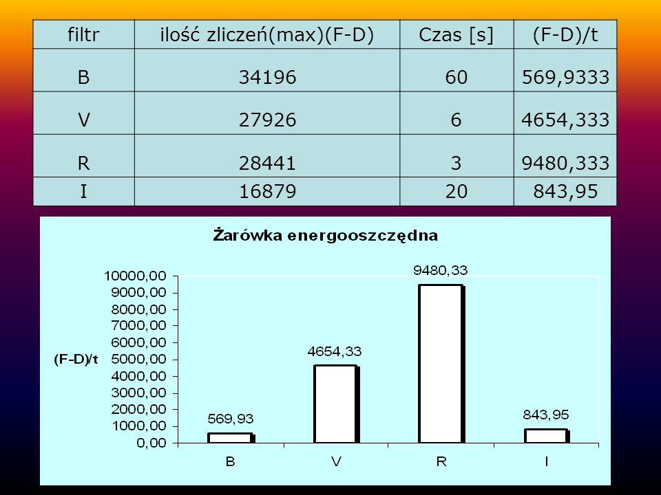 filtrilość zliczeń(max)(F-D)Czas [s](F-D)/t U965360160,8833 Żarówka halogenowa 10W Żarówka halogenowa 50W filtrilość zliczeń(max)(F-D)Czas[s](F-D)/t U1757060292,8333