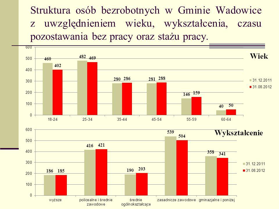 Struktura osób bezrobotnych w Gminie Wadowice z uwzględnieniem wieku, wykształcenia, czasu pozostawania bez pracy oraz stażu pracy.