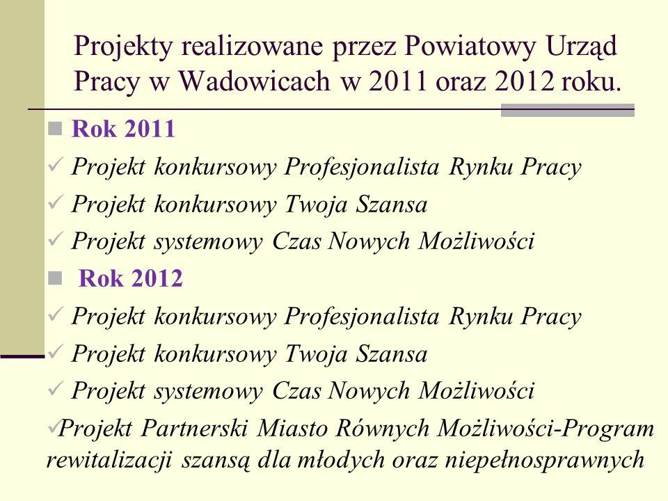 Dziękuję za uwagę Powiatowy Urząd Pracy w Wadowicach ul.