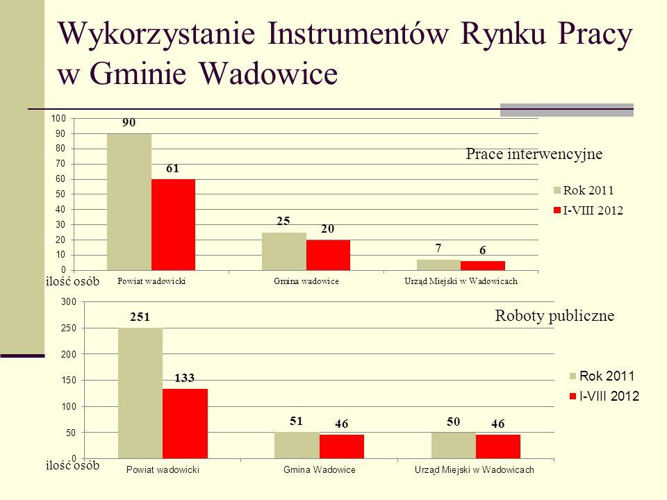 Wykorzystanie Instrumentów Rynku Pracy w Gminie Wadowice c.d.