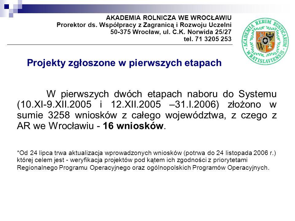 Projekty zgłoszone w pierwszych etapach W pierwszych dwóch etapach naboru do Systemu (10.XI-9.XII.2005 i 12.XII.2005 –31.I.2006) złożono w sumie 3258 wniosków z całego województwa, z czego z AR we Wrocławiu - 16 wniosków.