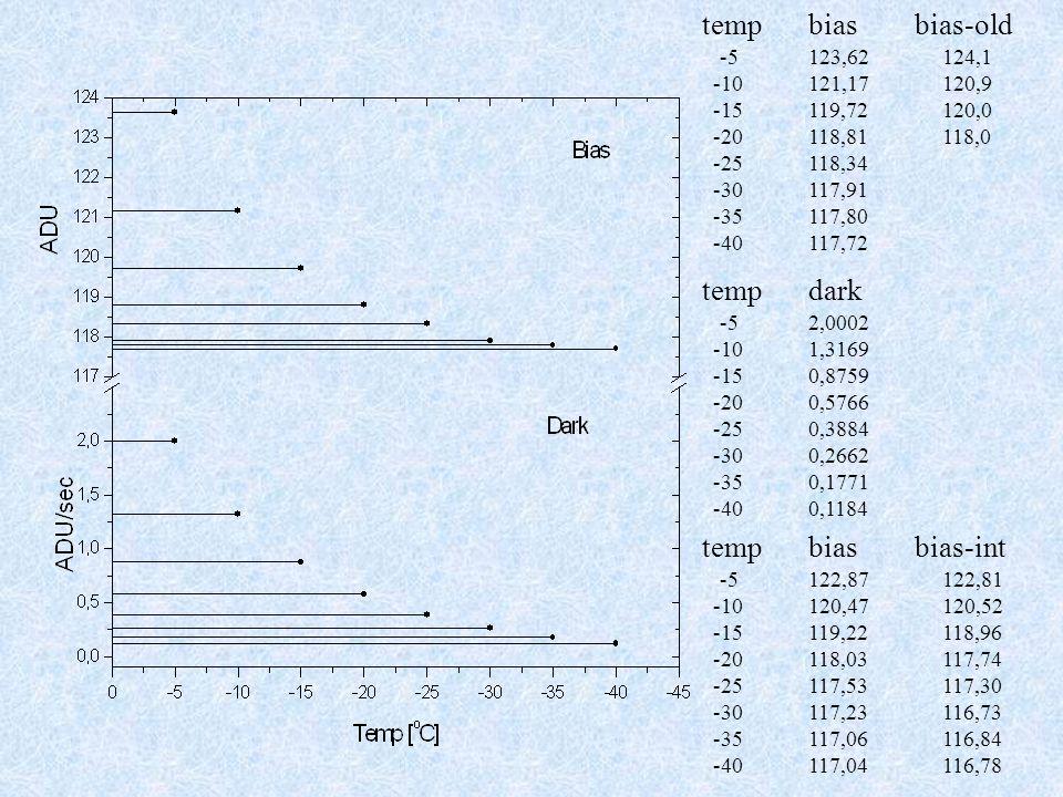 tempbiasbias-old -5123,62 124,1 -10121,17 120,9 -15119,72 120,0 -20118,81 118,0 -25118,34 -30117,91 -35117,80 -40117,72 tempdark -52,0002 -101,3169 -150,8759 -200,5766 -250,3884 -300,2662 -350,1771 -400,1184 tempbiasbias-int -5122,87 122,81 -10120,47 120,52 -15119,22 118,96 -20118,03 117,74 -25117,53 117,30 -30117,23 116,73 -35117,06 116,84 -40117,04 116,78