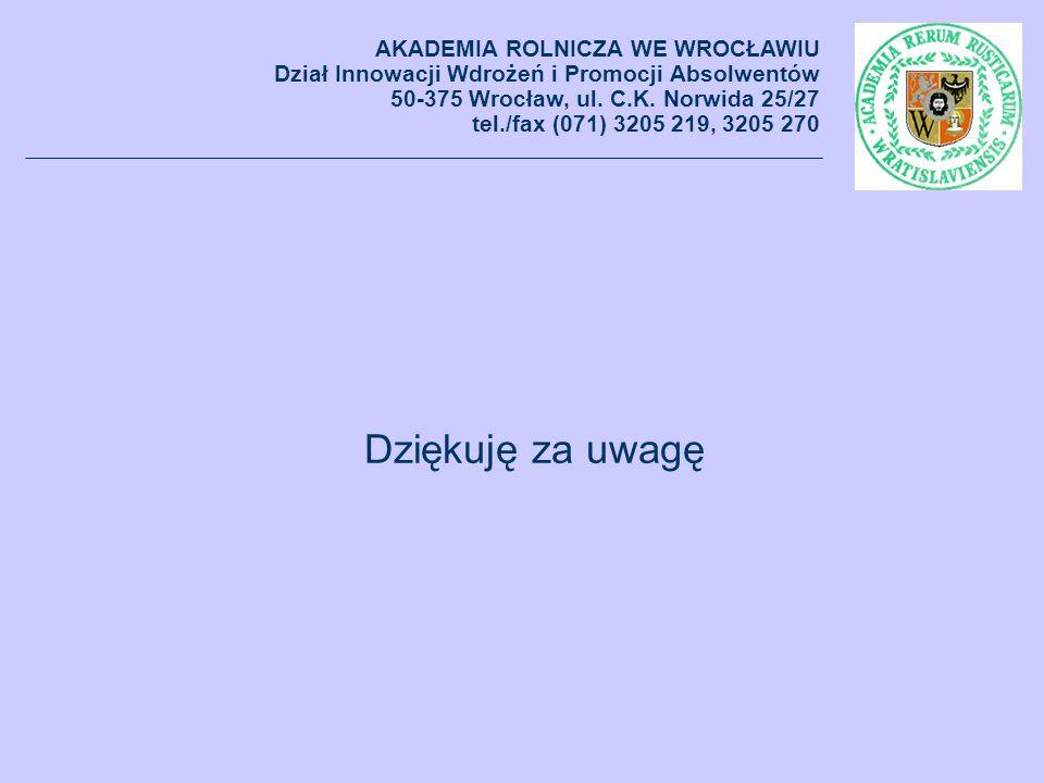Dziękuję za uwagę AKADEMIA ROLNICZA WE WROCŁAWIU Dział Innowacji Wdrożeń i Promocji Absolwentów 50-375 Wrocław, ul. C.K. Norwida 25/27 tel./fax (071)