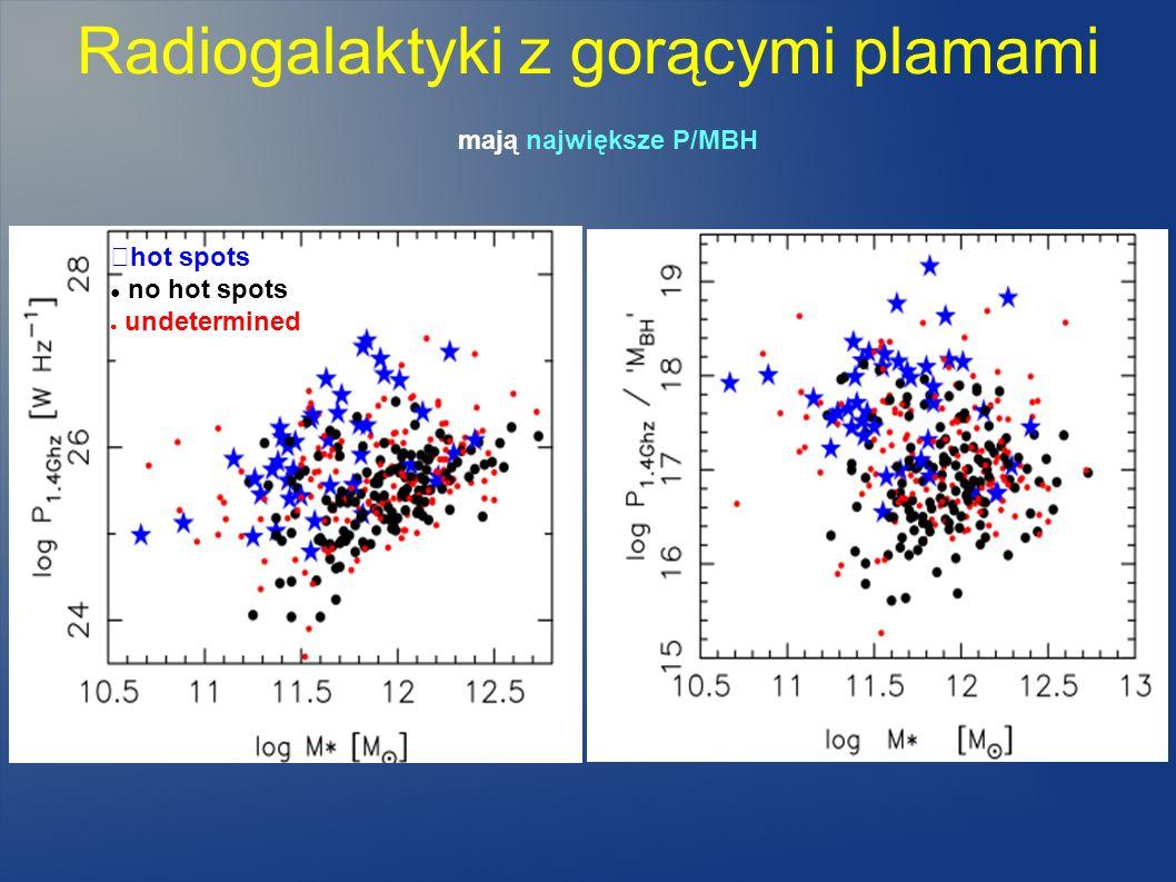 Radiogalaktyki z gorącymi plamami mają największe P/MBH hot spots no hot spots undetermined