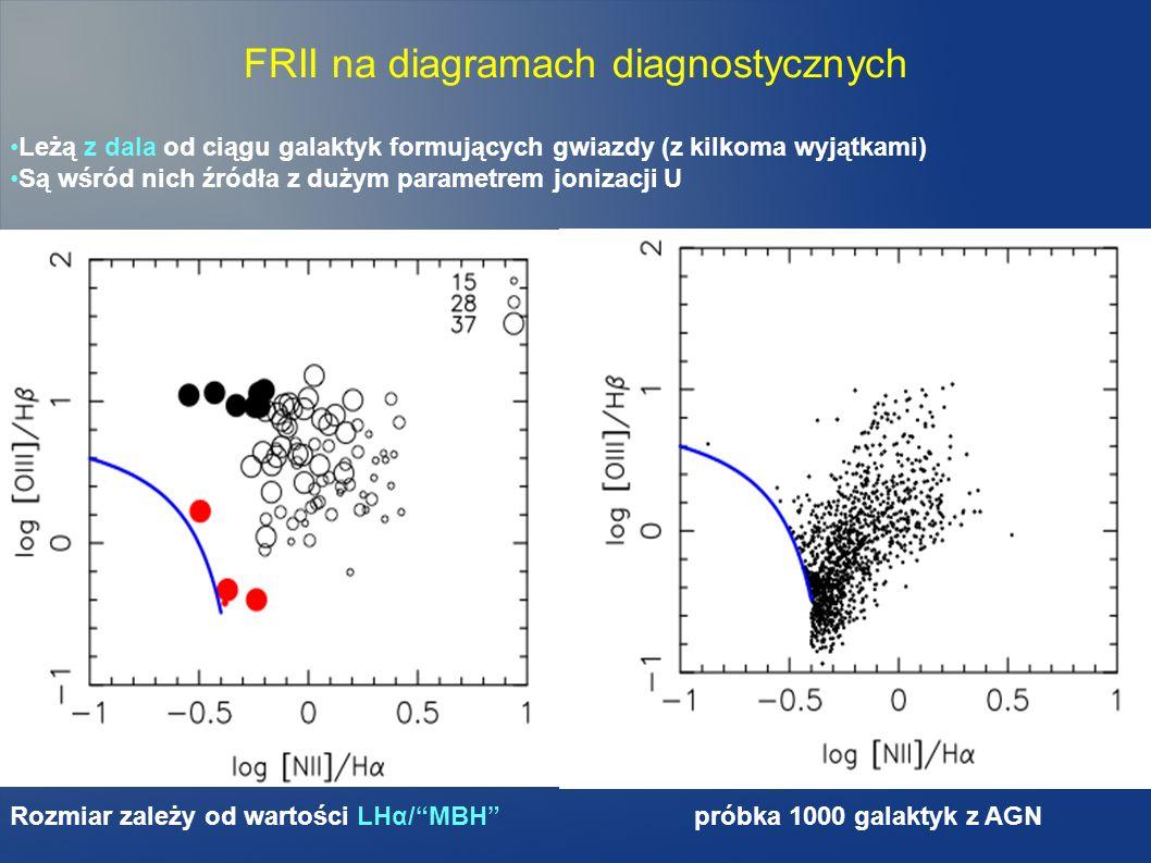 FRII na diagramach diagnostycznych Rozmiar zależy od wartości LHα/MBH próbka 1000 galaktyk z AGN Leżą z dala od ciągu galaktyk formujących gwiazdy (z