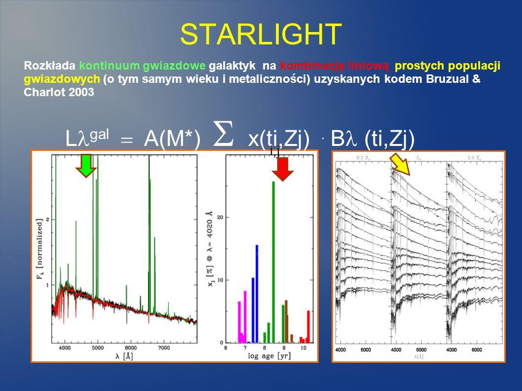 L gal A(M*) x(ti,Zj). B (ti,Zj) i,j Rozkłada kontinuum gwiazdowe galaktyk na kombinację liniową prostych populacji gwiazdowych (o tym samym wieku i me