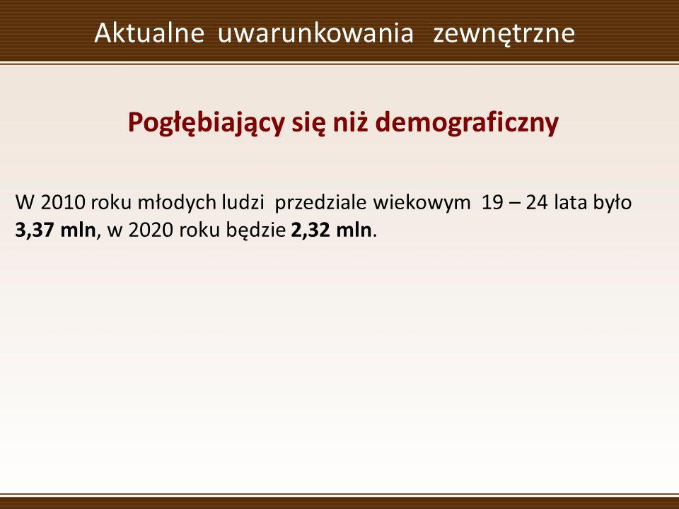 Aktualne uwarunkowania zewnętrzne Pogłębiający się niż demograficzny W 2010 roku młodych ludzi przedziale wiekowym 19 – 24 lata było 3,37 mln, w 2020 roku będzie 2,32 mln.