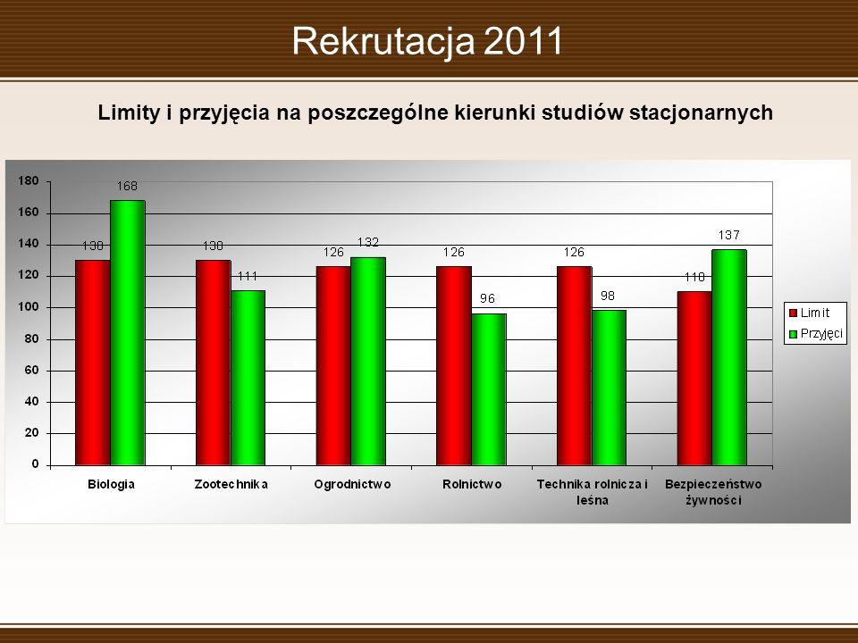 Rekrutacja 2011 Limity i przyjęcia na poszczególne kierunki studiów stacjonarnych