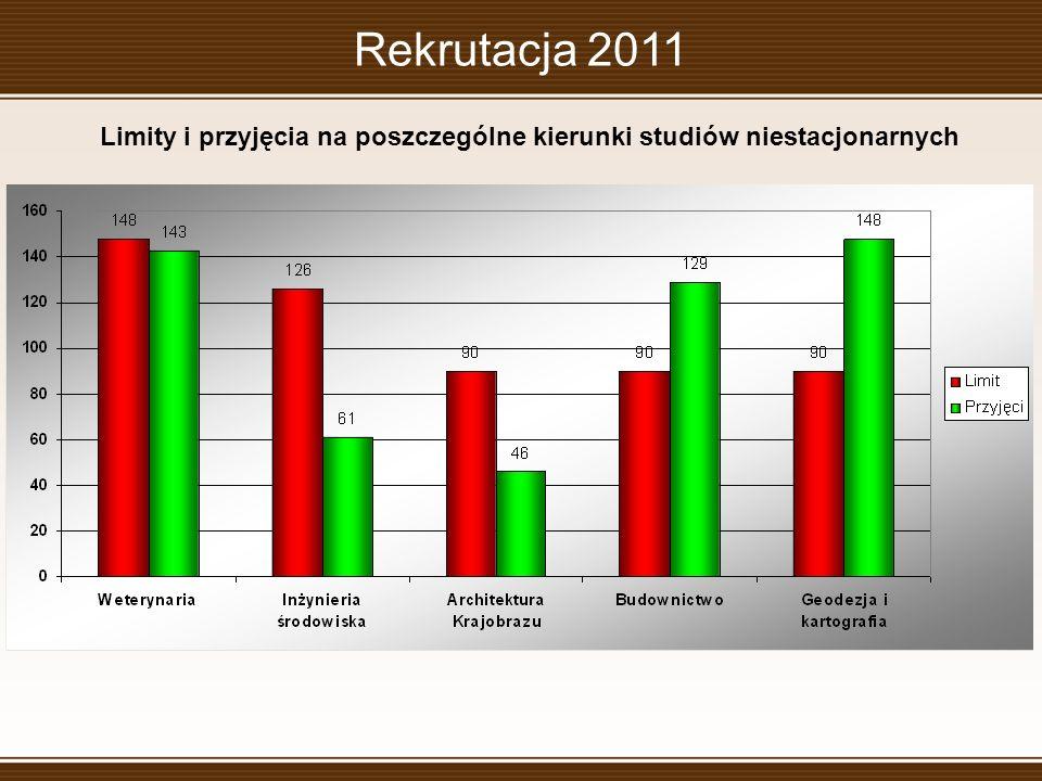 Rekrutacja 2011 Limity i przyjęcia na poszczególne kierunki studiów niestacjonarnych