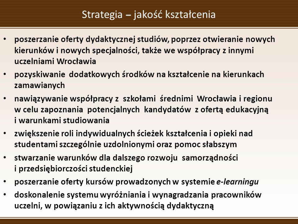 Strategia – jakość kształcenia poszerzanie oferty dydaktycznej studiów, poprzez otwieranie nowych kierunków i nowych specjalności, także we współpracy z innymi uczelniami Wrocławia pozyskiwanie dodatkowych środków na kształcenie na kierunkach zamawianych nawiązywanie współpracy z szkołami średnimi Wrocławia i regionu w celu zapoznania potencjalnych kandydatów z ofertą edukacyjną i warunkami studiowania zwiększenie roli indywidualnych ścieżek kształcenia i opieki nad studentami szczególnie uzdolnionymi oraz pomoc słabszym stwarzanie warunków dla dalszego rozwoju samorządności i przedsiębiorczości studenckiej poszerzanie oferty kursów prowadzonych w systemie e-learningu doskonalenie systemu wyróżniania i wynagradzania pracowników uczelni, w powiązaniu z ich aktywnością dydaktyczną