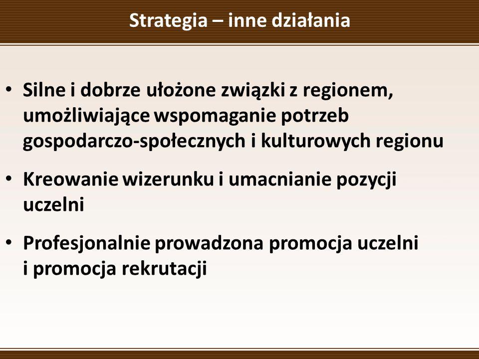 Strategia – inne działania Silne i dobrze ułożone związki z regionem, umożliwiające wspomaganie potrzeb gospodarczo-społecznych i kulturowych regionu Kreowanie wizerunku i umacnianie pozycji uczelni Profesjonalnie prowadzona promocja uczelni i promocja rekrutacji