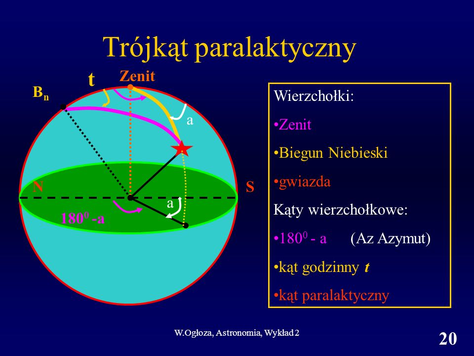 W.Ogłoza, Astronomia, Wykład 2 20 Trójkąt paralaktyczny Zenit BnBn Wierzchołki: Zenit Biegun Niebieski gwiazda Kąty wierzchołkowe: 180 0 - a (Az Azymu