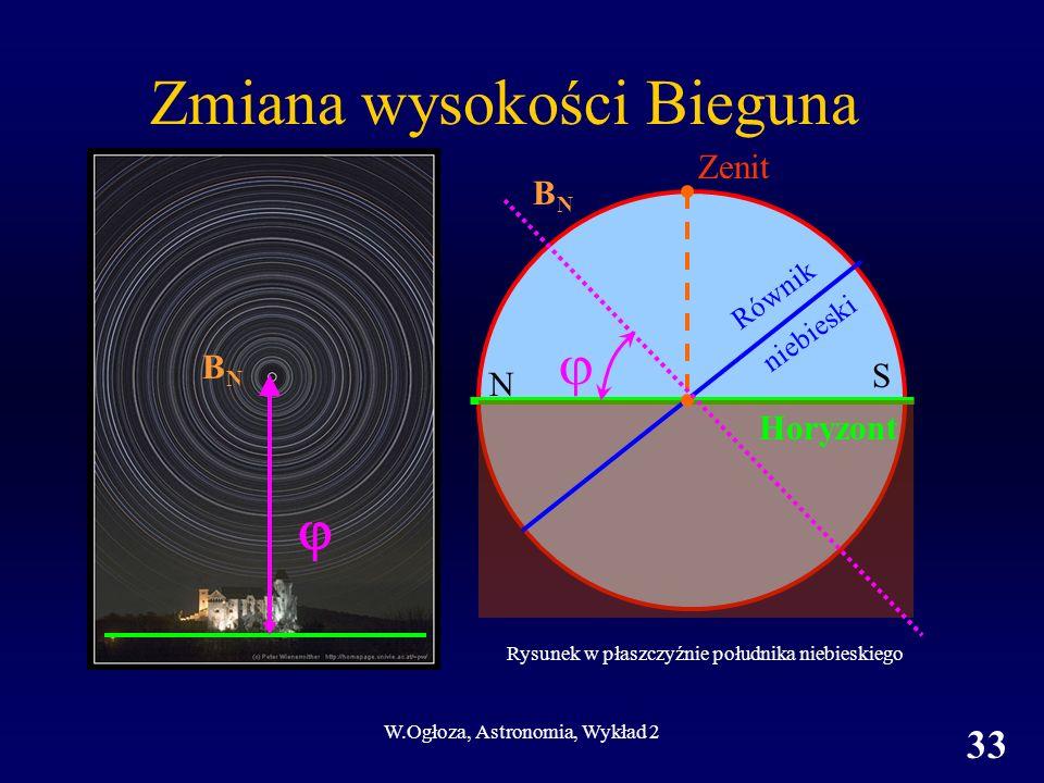 W.Ogłoza, Astronomia, Wykład 2 33 Zmiana wysokości Bieguna BNBN BNBN Zenit Równik niebieski Horyzont N S Rysunek w płaszczyźnie południka niebieskiego