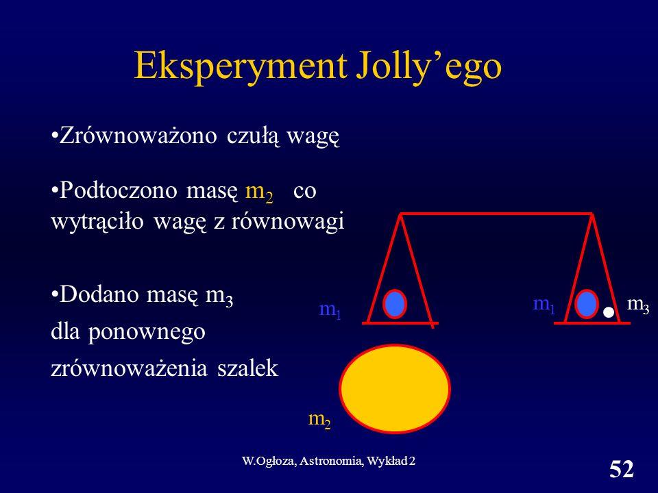 W.Ogłoza, Astronomia, Wykład 2 52 Eksperyment Jollyego Zrównoważono czułą wagę m2m2 m1m1 m1m1 m3m3 Podtoczono masę m 2 co wytrąciło wagę z równowagi D