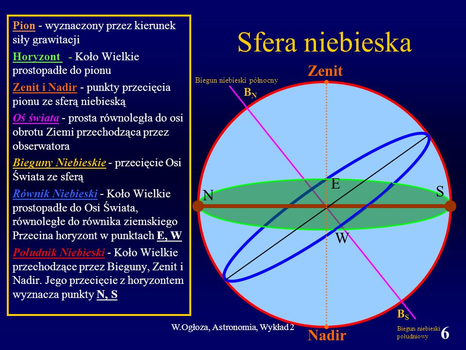 W.Ogłoza, Astronomia, Wykład 2 7 Współrzędne horyzontalne Wysokość h: kąt pomiędzy kierunkiem do danego obiektu na sferze niebieskiej a płaszczyzną horyzontu Azymut a: kąt dwuścienny pomiędzy półpłaszczyzną południka niebieskiego a półpłaszczyzną zwierająca pion i przechodzącą przez dane miejsce na sferze niebieskiej.
