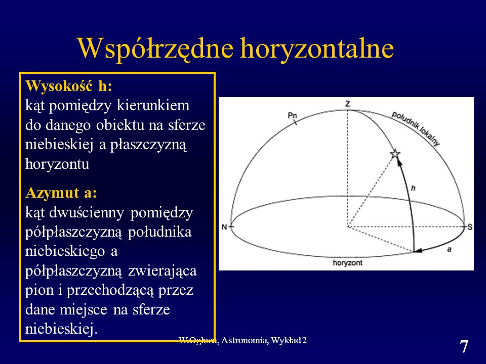 W.Ogłoza, Astronomia, Wykład 2 8 Elementy układów współrzędnych Współrzędne horyzontalne Oś układu Płaszczyzna podstawowa Pierwsza współrzędna jednostki; zakres; zwrot Druga współrzędna Półkole początkowe jednostki; zakres; zwrot Pion Horyzont matematyczny (prostopadły do pionu) Wysokość h °; od -90° do +90° Azymut a lub Az Kierunek S °; 0° - 360°; S W N E
