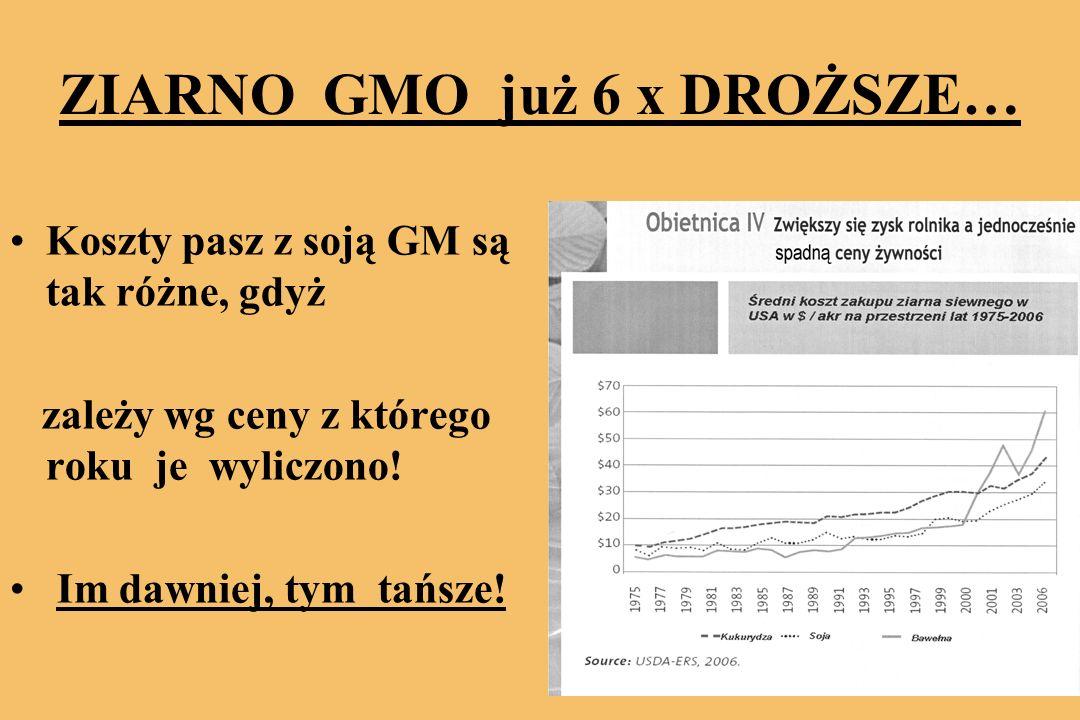 ZIARNO GMO już 6 x DROŻSZE… Koszty pasz z soją GM są tak różne, gdyż zależy wg ceny z którego roku je wyliczono.