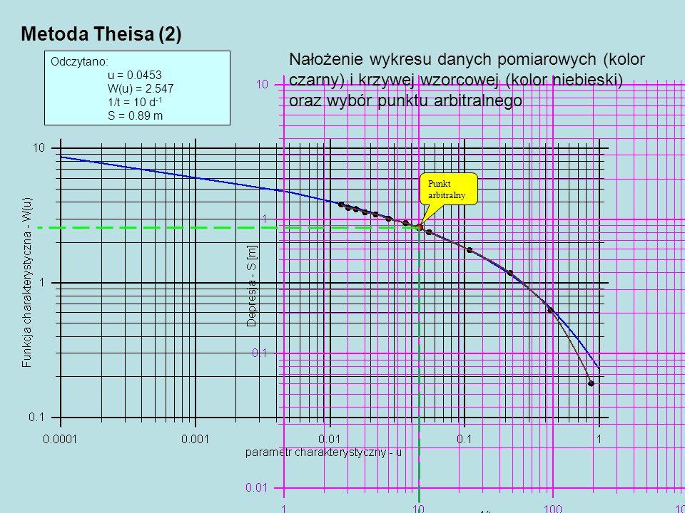 Punkt arbitralny Odczytano: u = 0.0453 W(u) = 2.547 1/t = 10 d -1 S = 0.89 m Metoda Theisa (2) Nałożenie wykresu danych pomiarowych (kolor czarny) i k