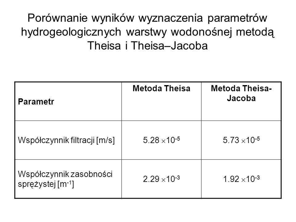 Porównanie wyników wyznaczenia parametrów hydrogeologicznych warstwy wodonośnej metodą Theisa i Theisa–Jacoba Parametr Metoda TheisaMetoda Theisa- Jac