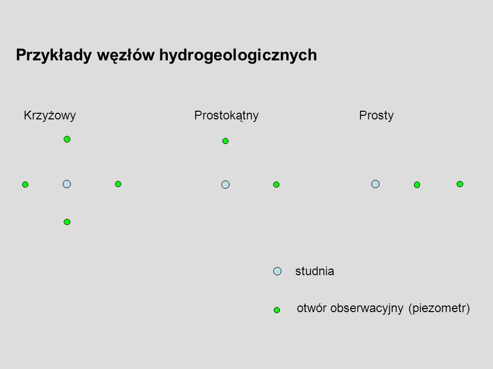 Przykłady węzłów hydrogeologicznych KrzyżowyProstokątnyProsty studnia otwór obserwacyjny (piezometr)