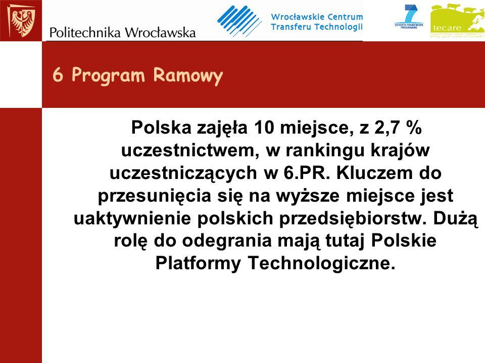 Polska zajęła 10 miejsce, z 2,7 % uczestnictwem, w rankingu krajów uczestniczących w 6.PR.