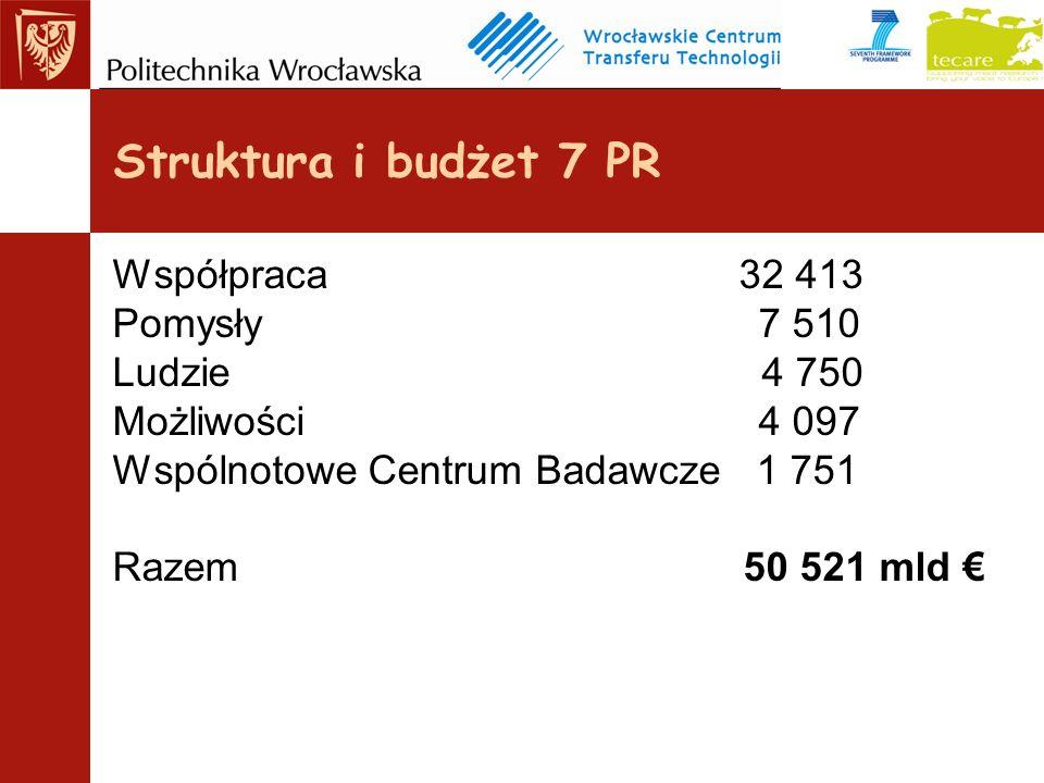 Struktura i budżet 7 PR Współpraca 32 413 Pomysły 7 510 Ludzie 4 750 Możliwości 4 097 Wspólnotowe Centrum Badawcze 1 751 Razem 50 521 mld