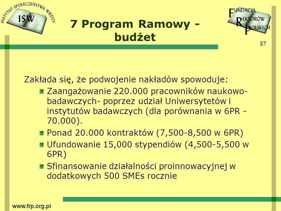 57 www.frp.org.pl 7 Program Ramowy - budżet Zakłada się, że podwojenie nakładów spowoduje: Zaangażowanie 220.000 pracowników naukowo- badawczych- poprzez udział Uniwersytetów i instytutów badawczych (dla porównania w 6PR - 70.000).