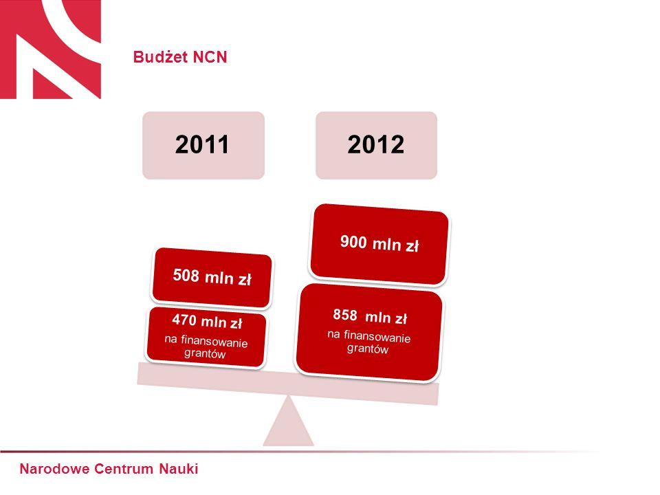 Budżet NCN Narodowe Centrum Nauki 20112012 858 mln zł na finansowanie grantów 900 mln zł 470 mln zł na finansowanie grantów 508 mln zł