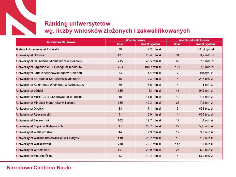 Ranking uniwersytetów wg.