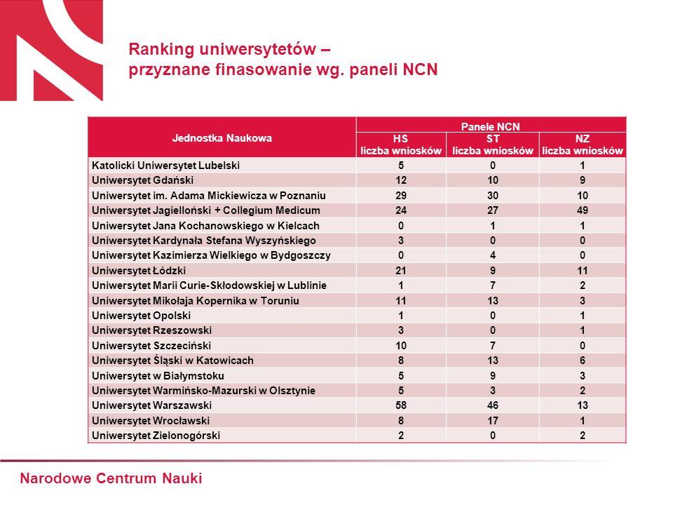 Ranking uniwersytetów – przyznane finasowanie wg.