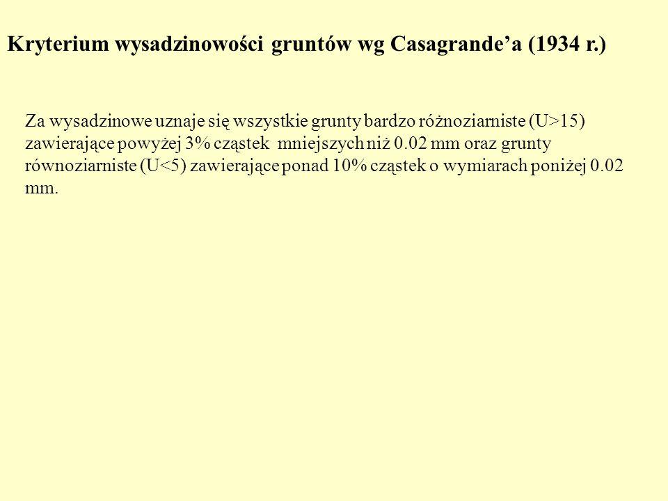 Kryterium wysadzinowości gruntów wg Casagrandea (1934 r.) Za wysadzinowe uznaje się wszystkie grunty bardzo różnoziarniste (U>15) zawierające powyżej
