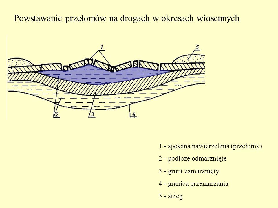 Powstawanie przełomów na drogach w okresach wiosennych 1 - spękana nawierzchnia (przełomy) 2 - podłoże odmarznięte 3 - grunt zamarznięty 4 - granica p