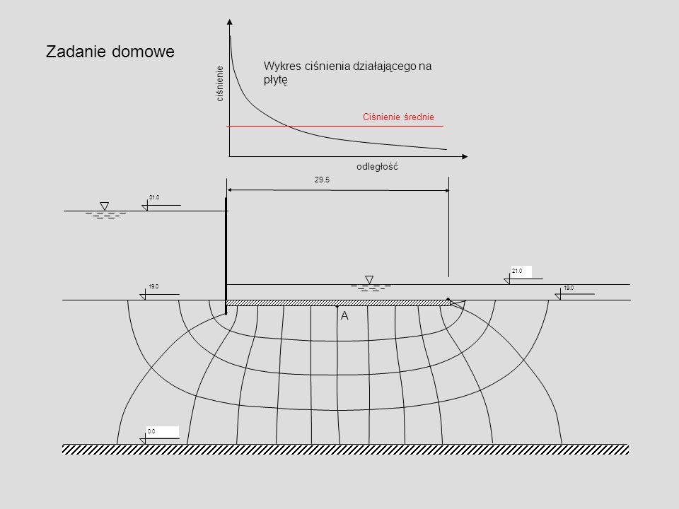 31.0 29.5 19.0 0.0 21.0 19.0 A ciśnienie odległość Wykres ciśnienia działającego na płytę Ciśnienie średnie Zadanie domowe