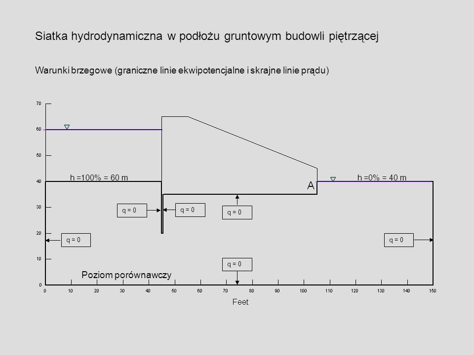 Poziom porównawczy h =100% = 60 mh =0% = 40 m q = 0 Siatka hydrodynamiczna w podłożu gruntowym budowli piętrzącej Warunki brzegowe (graniczne linie ek